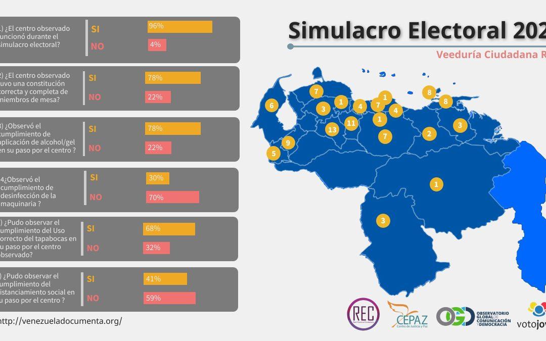 Infografía Simulacro Electoral