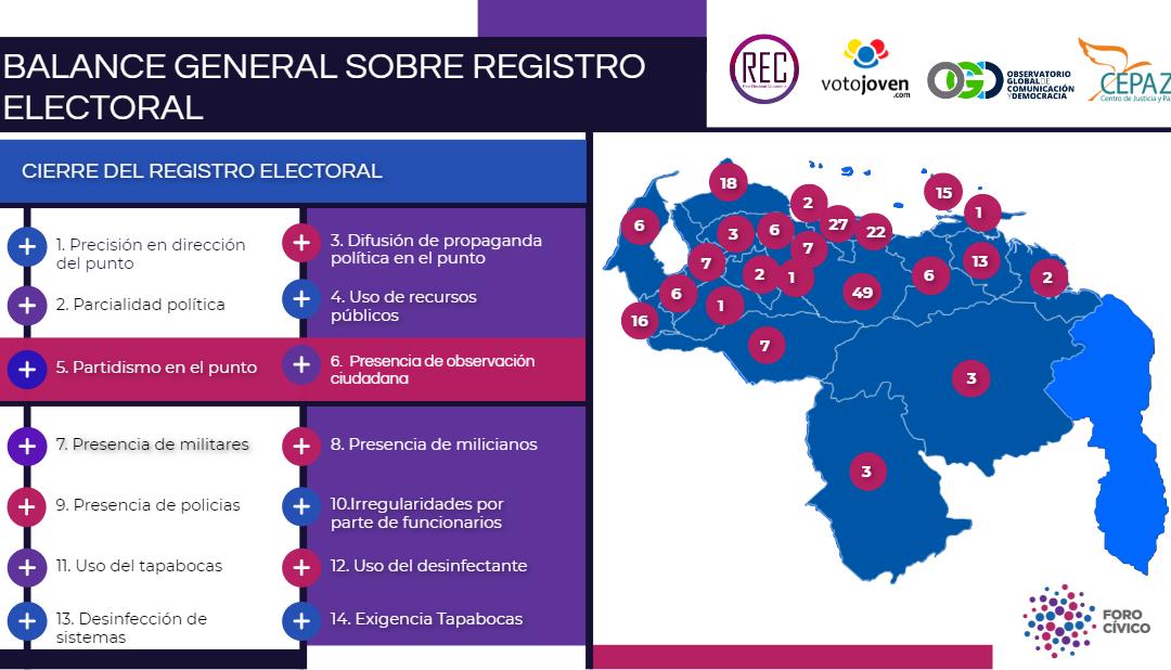 Infografía Registro Electoral 2021